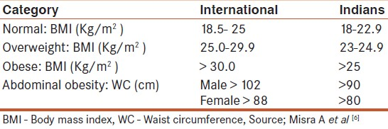 Table 1: Current consensus highlighting lower cut off for Asians with regard to both body mass index and waist circumference