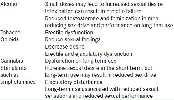 Table 24: Drugs causing male sexual dysfunction