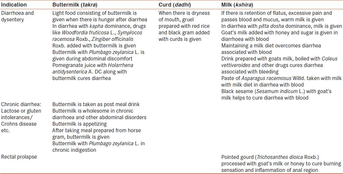 Table 5: Indications of buttermilk, curd and milk in different diseases