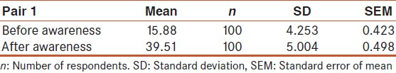 Table 3: The mean score obtained from the marks scored by questionnaire examination