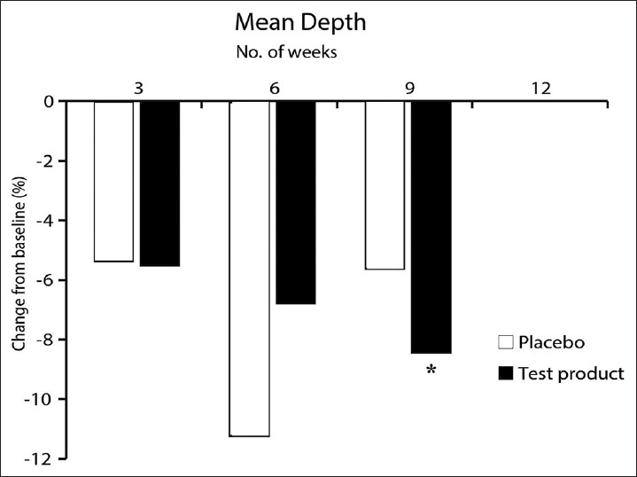 Figure 1: Mean wrinkle depth values, expressed as percentage change from week 0. At week 9 a significant decrease was observed in people taking the test product. Mean ± standard deviation was calculated for the wrinkle depth values both for test product and placebo groups. The mean was then used to calculate percentage change from week 0. Significance (*) is displayed compared with week 0 using Wilcoxon