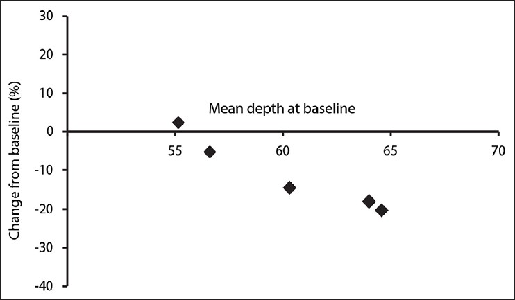 Figure 2: A comparison of percentage change in wrinkle depth against baseline values. A correlation between the values of wrinkle depth at baseline and the percentage of change from baseline at week 9 is shown: the deeper the wrinkle the greater the reduction in depth