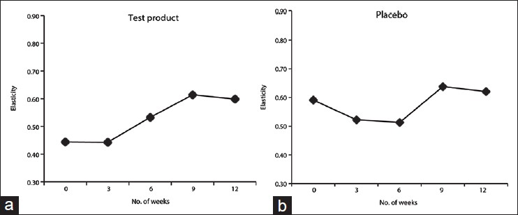 Figure 4: Example of treatment over time on elasticity. (a) Female aged 64 taking test product. (b) Female aged 63 taking placebo