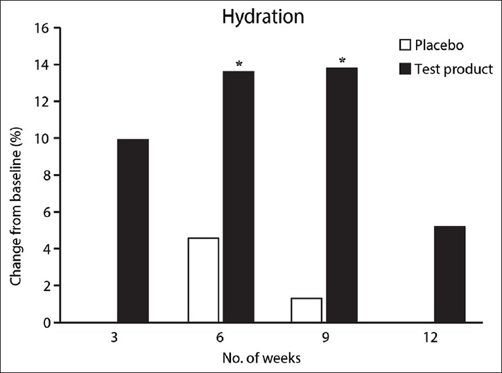 Figure 5: Measurements of hydration (Corneometer®), expressed as percentage change from week 0. A significant increase in skin hydration was observed in people taking the test product after 6 weeks. This increase was still significant after 9 weeks. The mean values were calculated and the results are displayed as percentage change from week 0. Significance (*) is displayed compared with week 0 using Wilcoxon