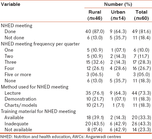 Table 5: Characteristics related to NHED in visited AWCs in Gujarat