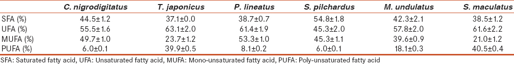 Table 2: Saturated and unsaturated fatty acid contents of the studied fish species