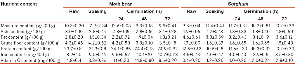 Table 1: Effect of different processing on the nutritional composition of moth bean and <i>Sorghum</i>