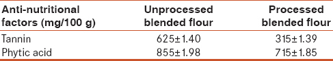 Table 3: Effect of processing on the anti-nutritional factors of blended flour